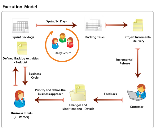 how to make a software execution model